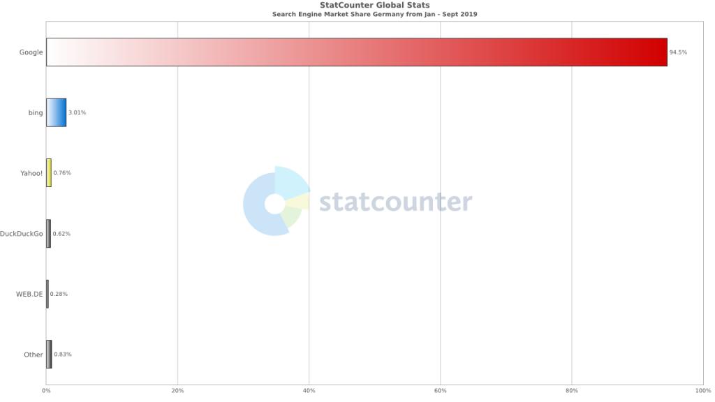 statcounter-statistik-suchmaschinennutzung-deutschland-2019
