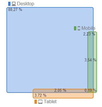 Screenshot: Geräteüberschneidungen auf einer Webseite. Stand: 11.04.2014