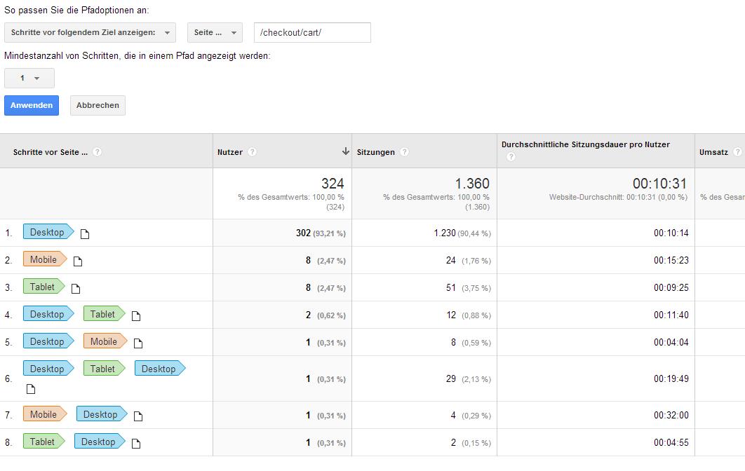 Screenshot: Die populärsten Gerätepfade zum Warenkorb. Stand: 11.04.2014