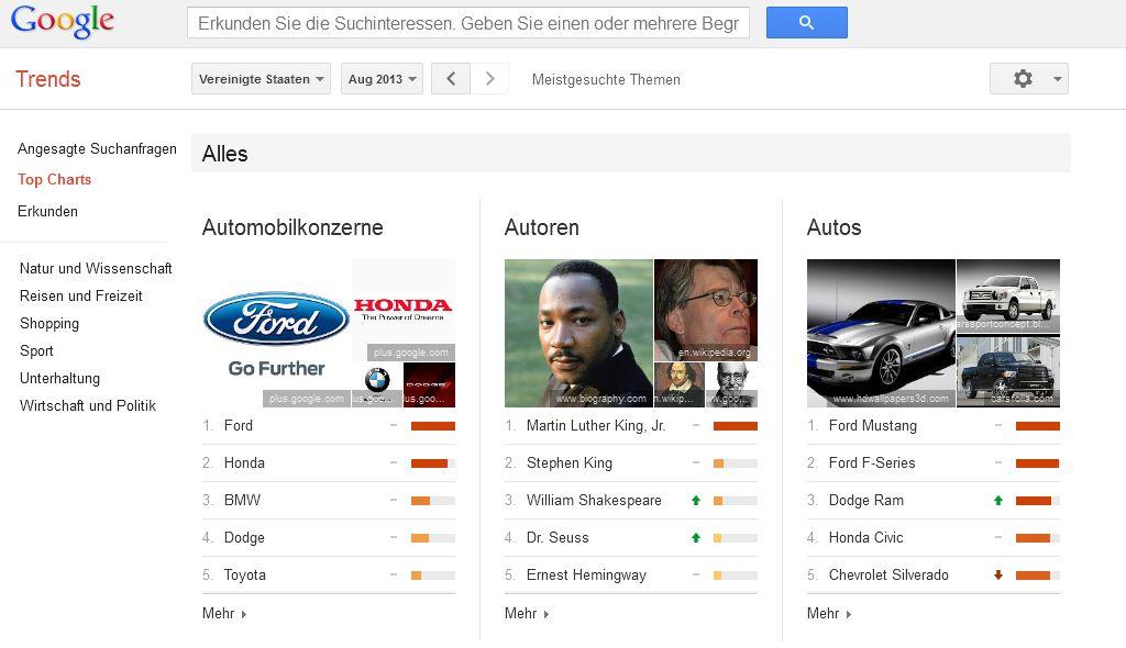 Google-Trends-Entitaeten