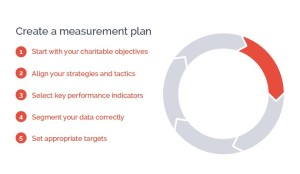 Measurement-Plan