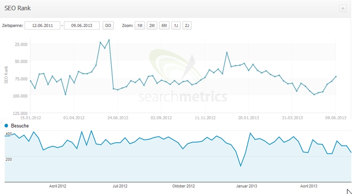 Searchmetrics-Screenshot