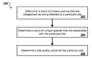 Site-Quality-Score-Patent