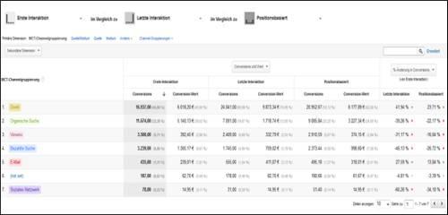 google-analytics-attributionsmodelle