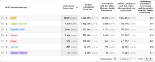 screenshot-google-analytics-conversions