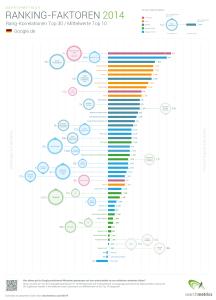 seo-ranking-faktoren-2014