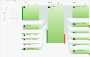 Über ein Diagramm lässt sich die Bewegung der User analysieren