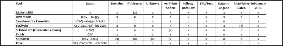 Backlinktools-Vergleichstabelle2