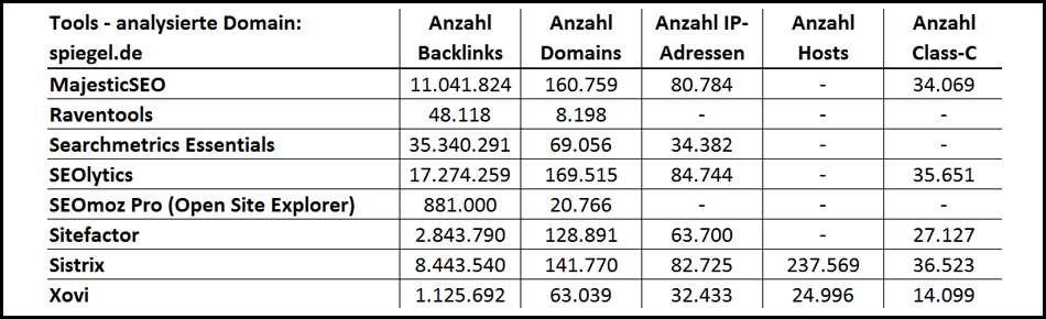 Backlinktools-quantitativer-Vergleich3