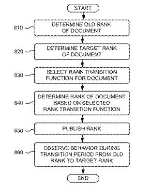 Darstellung: Ranking-Documents-Abbildung