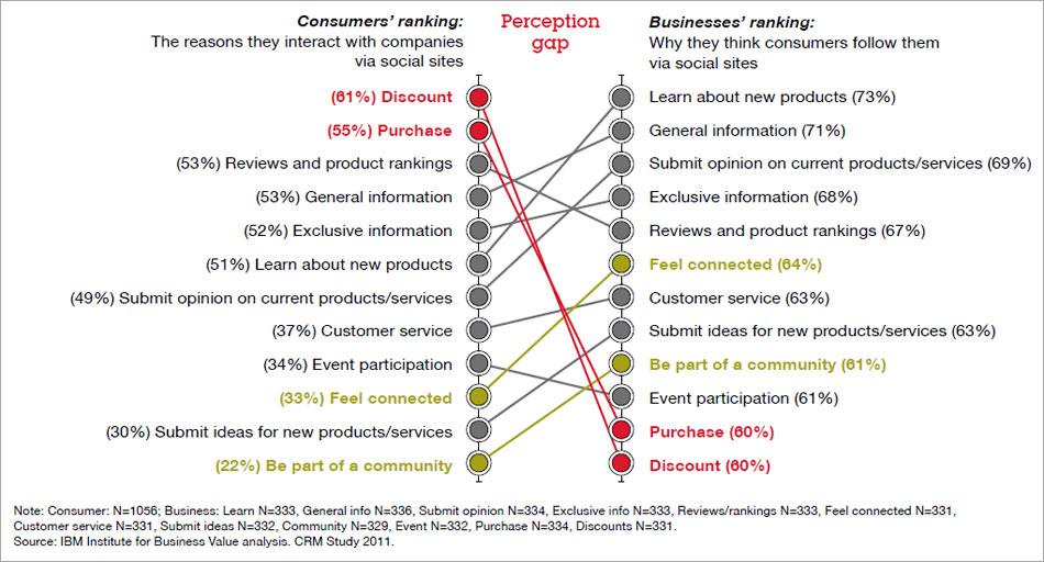 Umfrage zum Verhalten zwischen Anfragen und Verhalten von Usern