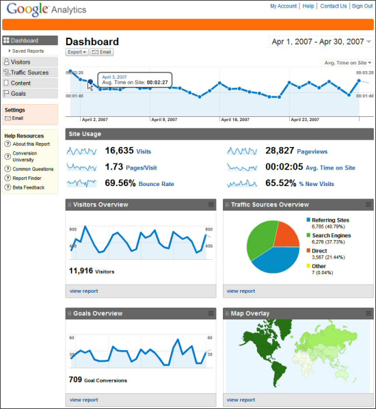 Screenshot eines Google Analytics Dashboard 2011