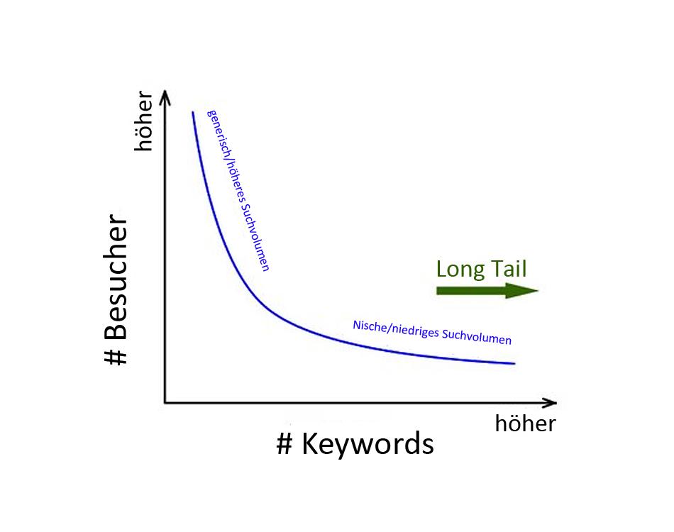 besucher-keywords