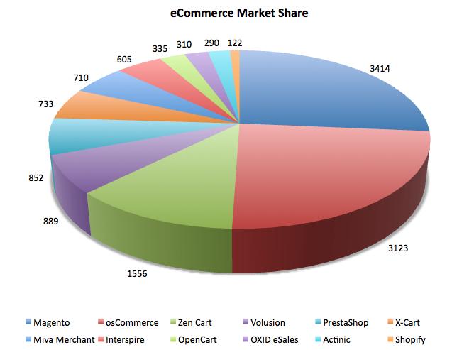 eCommerce-Market-Share_Quelle: http://tomrobertshaw.net/wp-content/uploads/2010/11/eCommerce-Market-Share.png