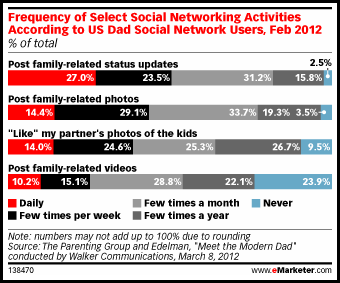 eMarketer-Social-New-Dads1