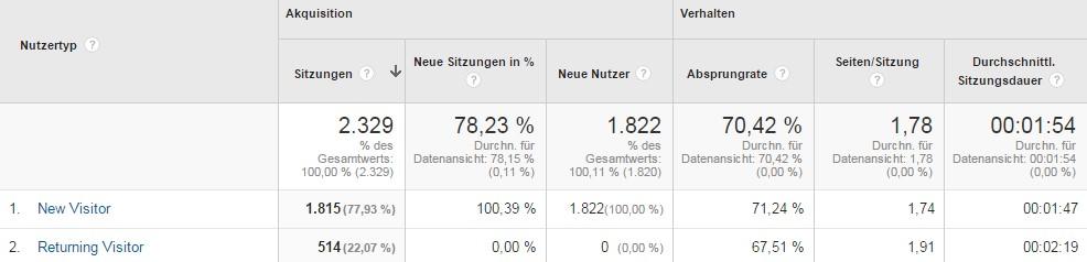 Darstellung von neune- und wiederkehrenden Nutzern in Google Analytics
