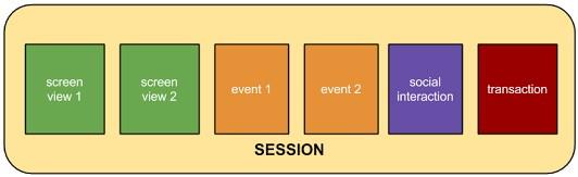 Darstellung einer Session / Sitzung für Google Analytics