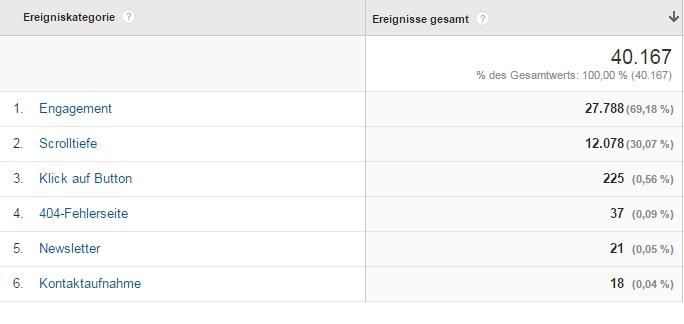 Darstellung der wichtigsten Ereignisse in Google Analytics