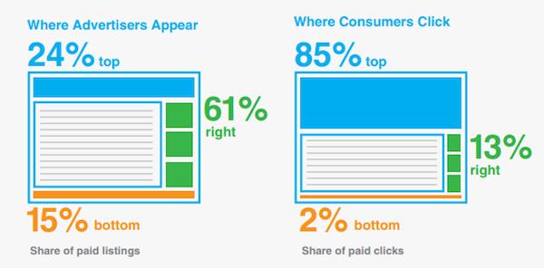 Vergleich Klickrate des Kunden und Platzierung der Unternehmen von Anzeigen in den Suchergebnissen