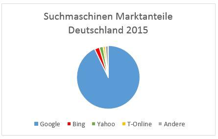 Marktanteile der Suchmaschinen Google, Bing, Yahoo und T-Online in Deutschland