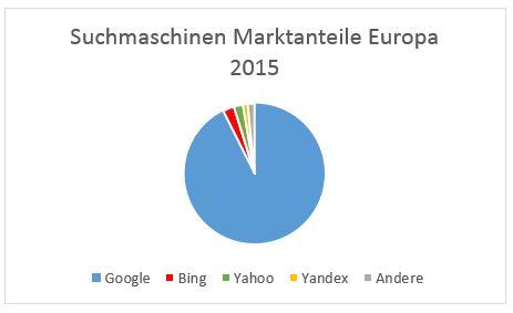 Europaweiter Vergleich der Marktanteile der Suchmaschinen Google, Bing, Yahoo und Baidu