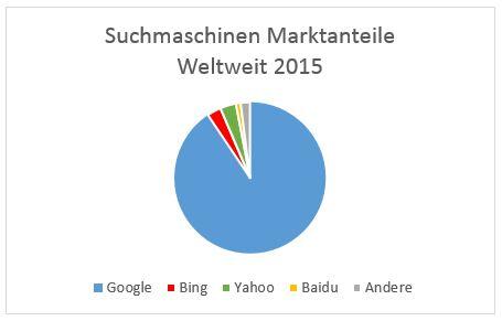 Suchmaschinen und deren Marktanteile weltweit - Ein Kreisdiagramm für Google, Bing, Yahoo und Baidu