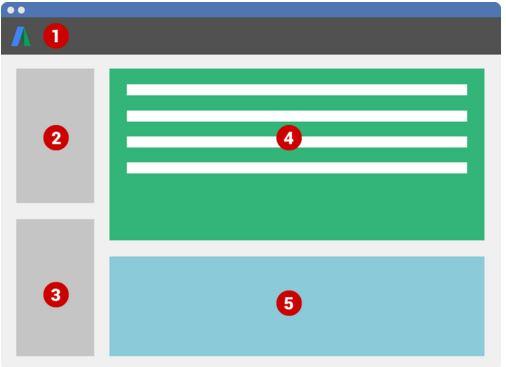 Farbige Darstellung vom Layout des AdWords Editors