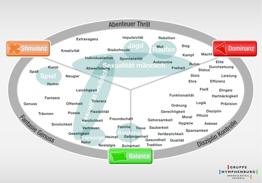 Darstellung des Emotionsraumes des Menschen in der Limpic Map