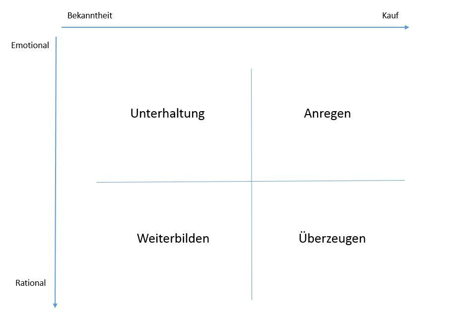 Darstellung zur Contenterstellung für optimierte Texte auf Ihrer Webseite