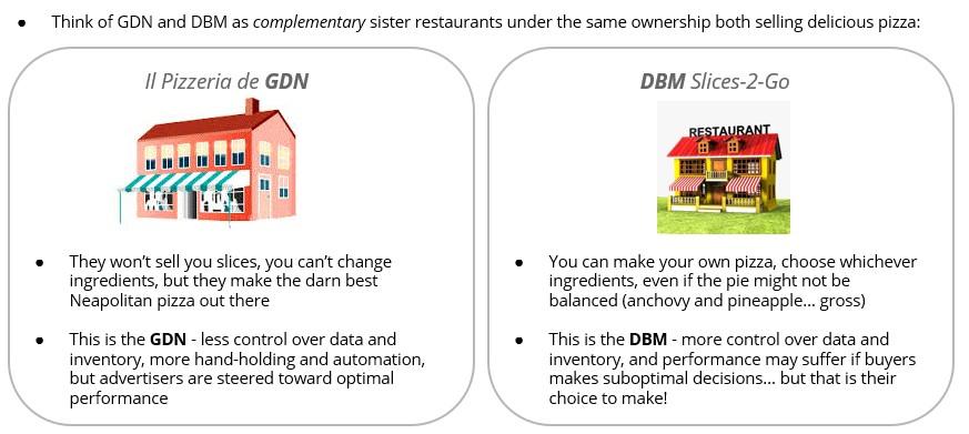 Vergleich von GDN und DBM