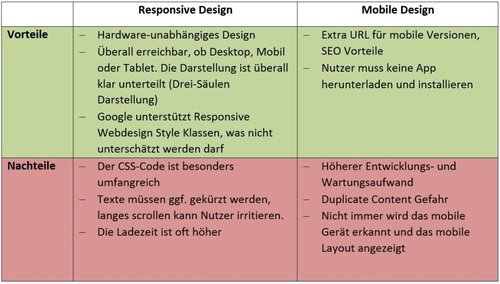 Tabellarische Darstellung der Vorteile und Nachteile vom Responsive Design und Mobile Design