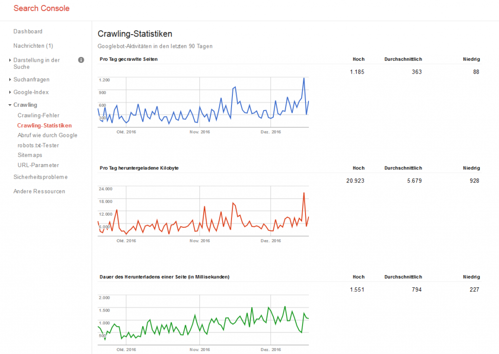 Crawling-Statistik des alten Dashboards der Google Search Console