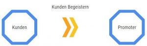 Durch Inbound Marketing Kunden begeistern