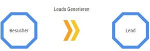 Inbound Marketing und Leads generieren Chart