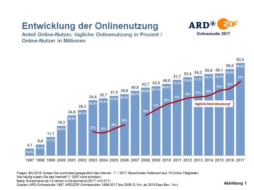 Quelle: ARD/ZDF Studie