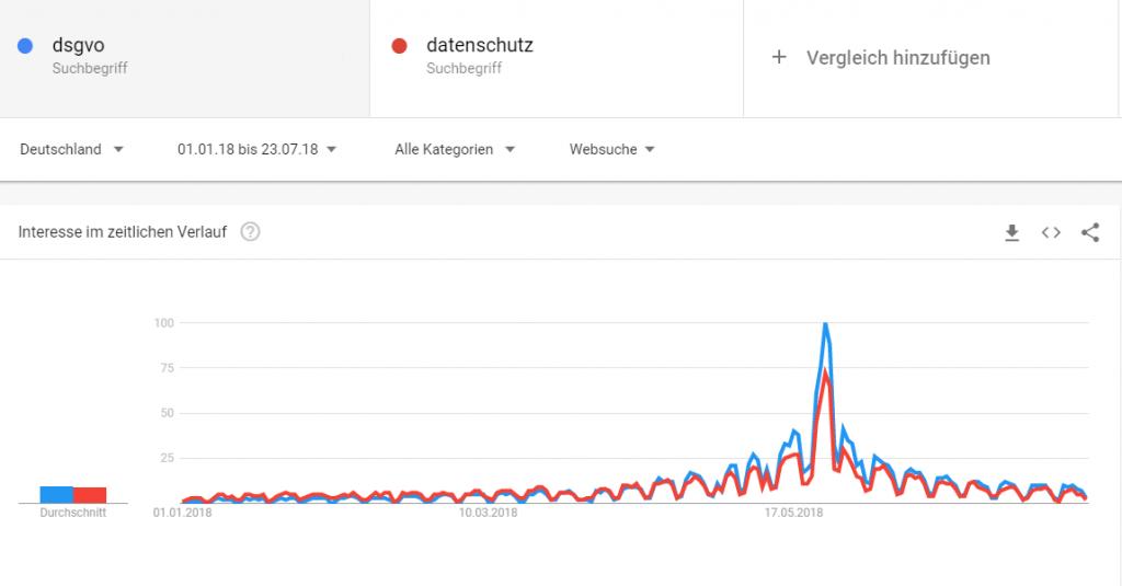 Vergleich DSGVO und Datenschutz in Google Trends