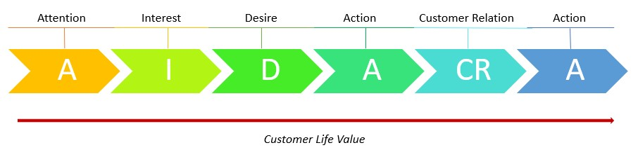 Customer Life Journey und Customer Life Value im AIDA-Modell.