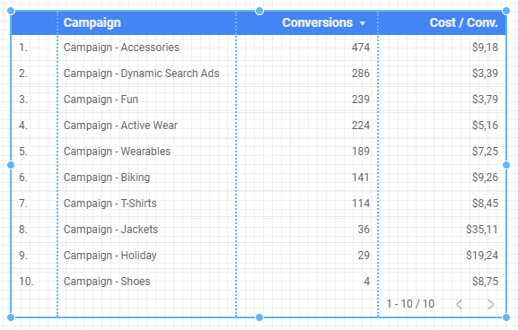 "Data Studio-Tabelle mit Dimension ""Kampagne"", Messwerten ""Conversions"" und ""Kosten pro Conversion"""