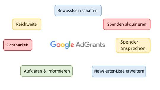 Google Ad Grants Ziele der Kampagnen